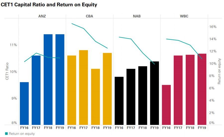 2019-11-15-155808001-Australia_s-major-banks-take-financial-hit-as-market-intensifies.chart1