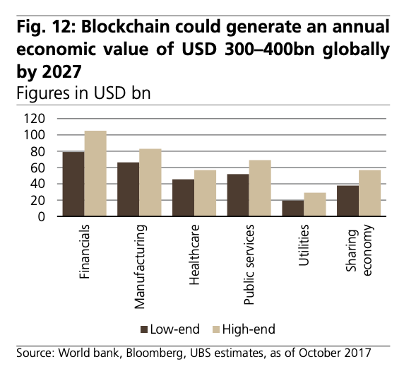 Blockchain-could-generate-an-annual-economic-value-of-USD-300–400bn-globally-by-2027-Source-World-bank-Bloomberg-UBS-estimates-as-of-October-2017
