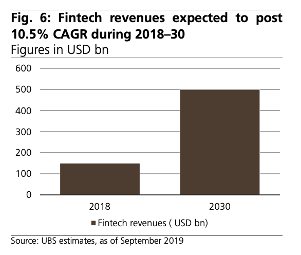 Fintech-revenues-expected-to-post-10.5-CAGR-during-2018–30-Source-UBS-estimates-as-of-September-2019