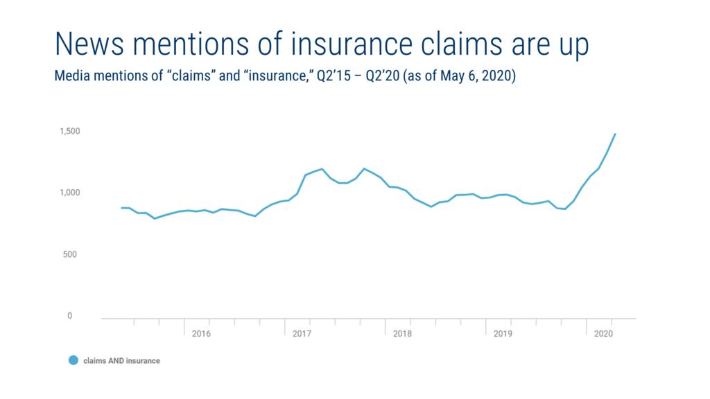 Insurance-cbinsight