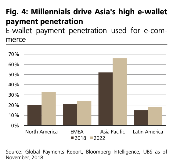 Millennials-drive-Asias-high-e-wallet-payment-penetration-Source-Global-Payments-Report-Bloomberg-Intelligence-UBS-as-of-November-2018